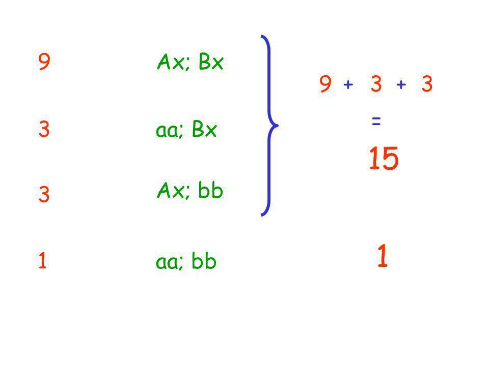 9 Ax; Bx 9 + 3 + 3 = 3 aa; Bx 15 Ax; bb 3 1 1 aa; bb