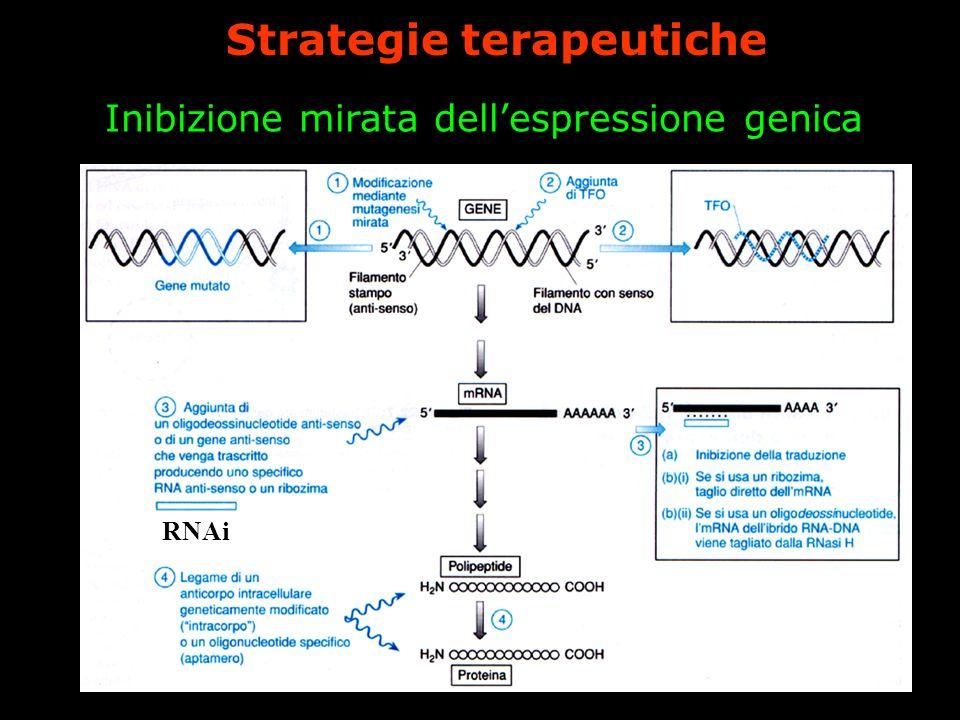 Inibizione mirata dell'espressione genica