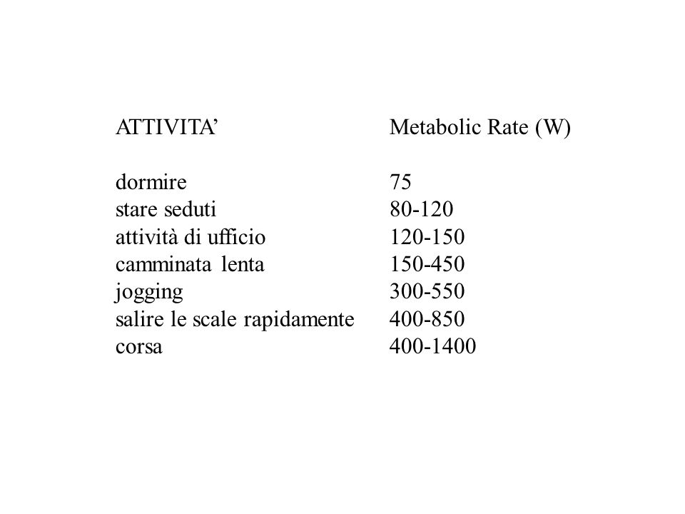 ATTIVITA' Metabolic Rate (W)