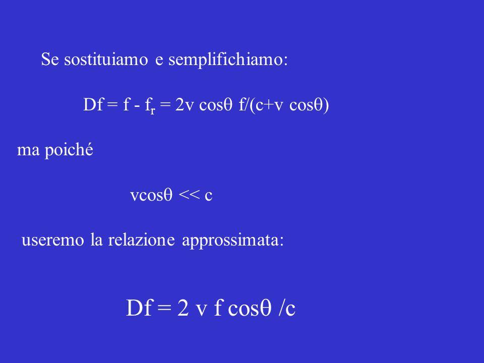 Df = 2 v f cosq /c Se sostituiamo e semplifichiamo: