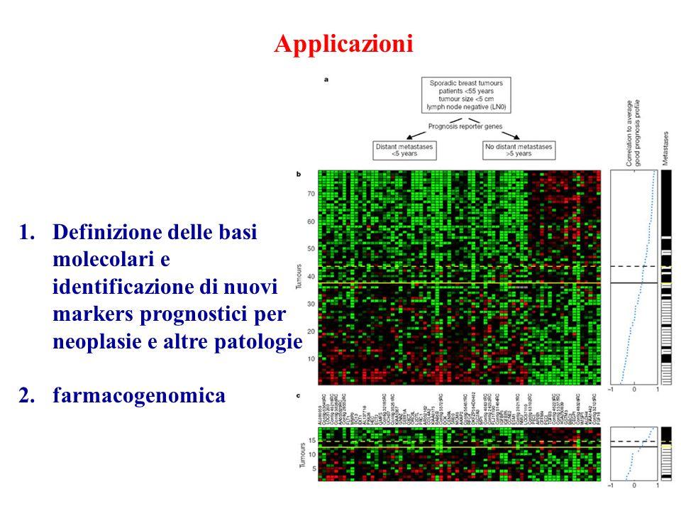 Applicazioni Definizione delle basi molecolari e identificazione di nuovi markers prognostici per neoplasie e altre patologie.