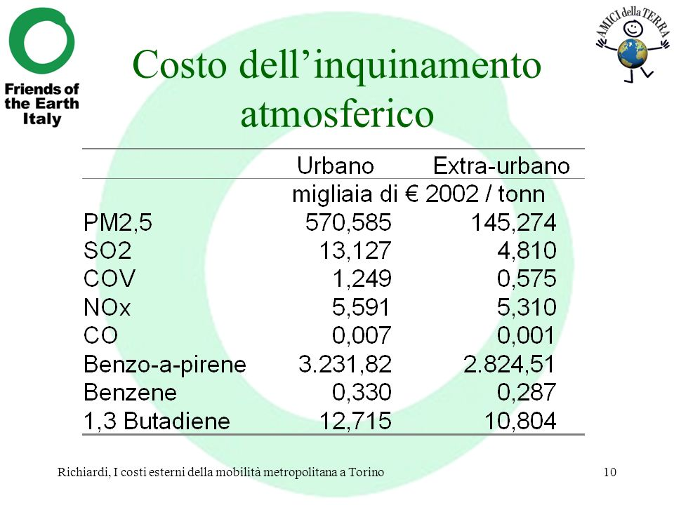 Costo dell'inquinamento atmosferico