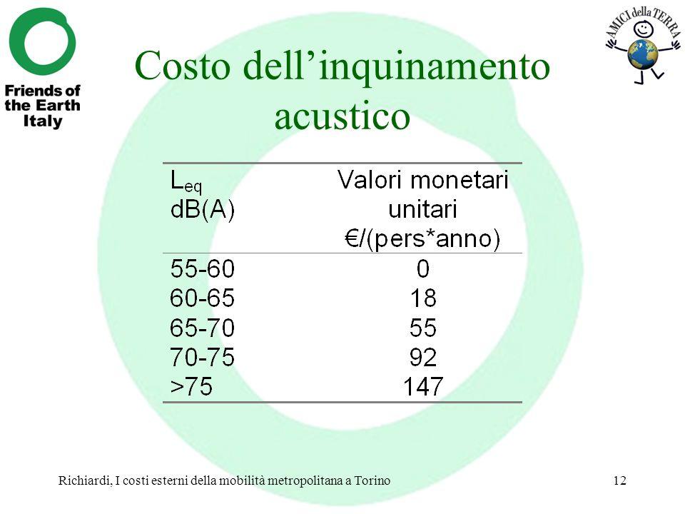 Costo dell'inquinamento acustico