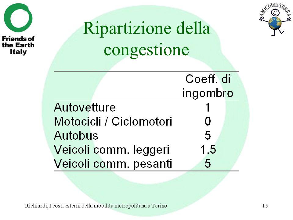Ripartizione della congestione