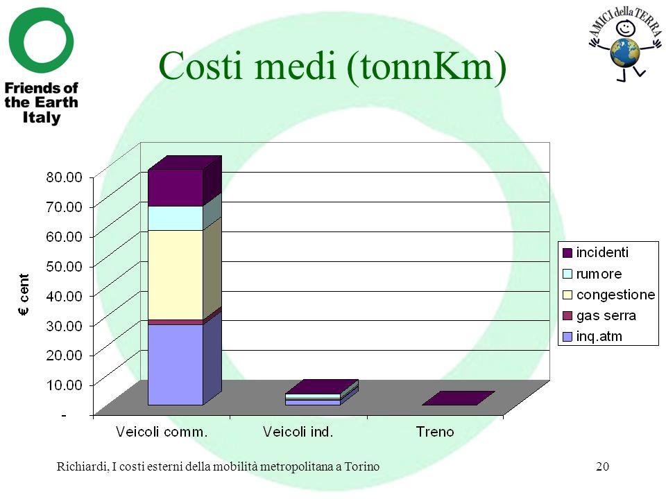 Costi medi (tonnKm) Richiardi, I costi esterni della mobilità metropolitana a Torino
