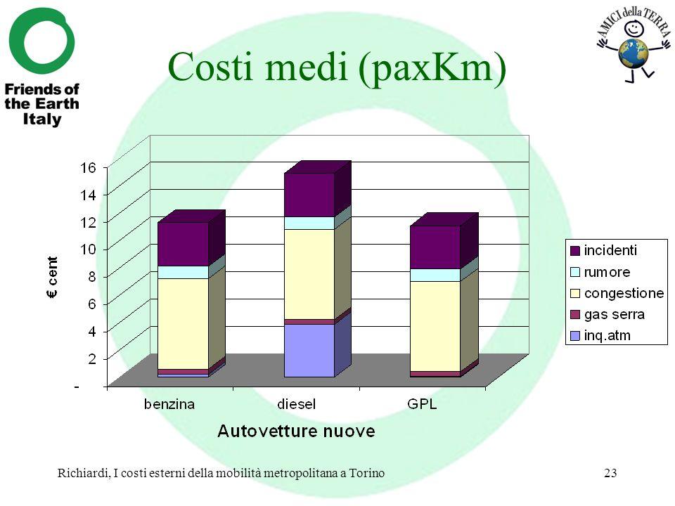 Costi medi (paxKm) Richiardi, I costi esterni della mobilità metropolitana a Torino