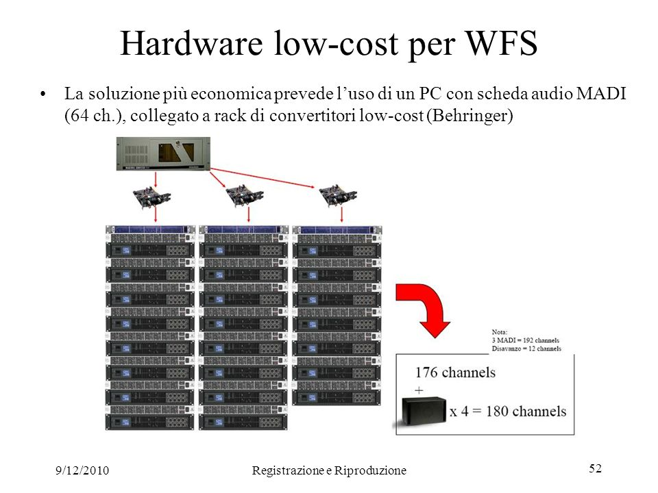 Hardware low-cost per WFS