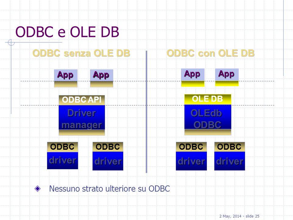 ODBC e OLE DB ODBC senza OLE DB ODBC con OLE DB Driver manager OLEdb