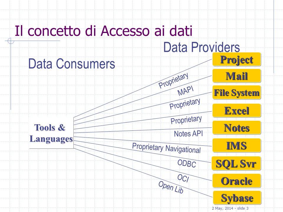 Il concetto di Accesso ai dati