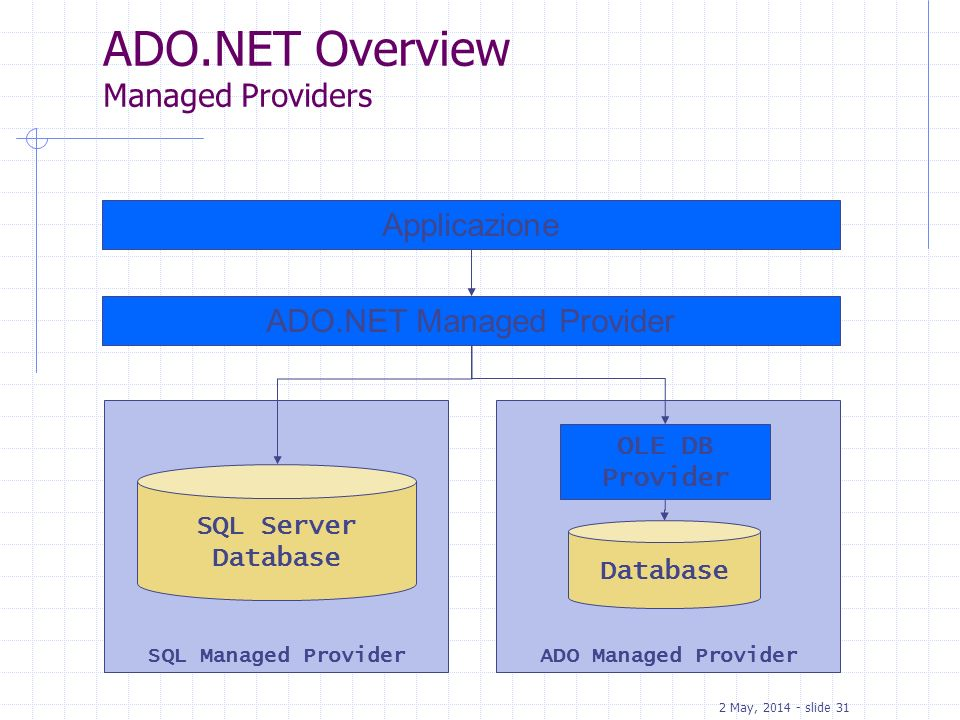 ADO.NET Overview Managed Providers