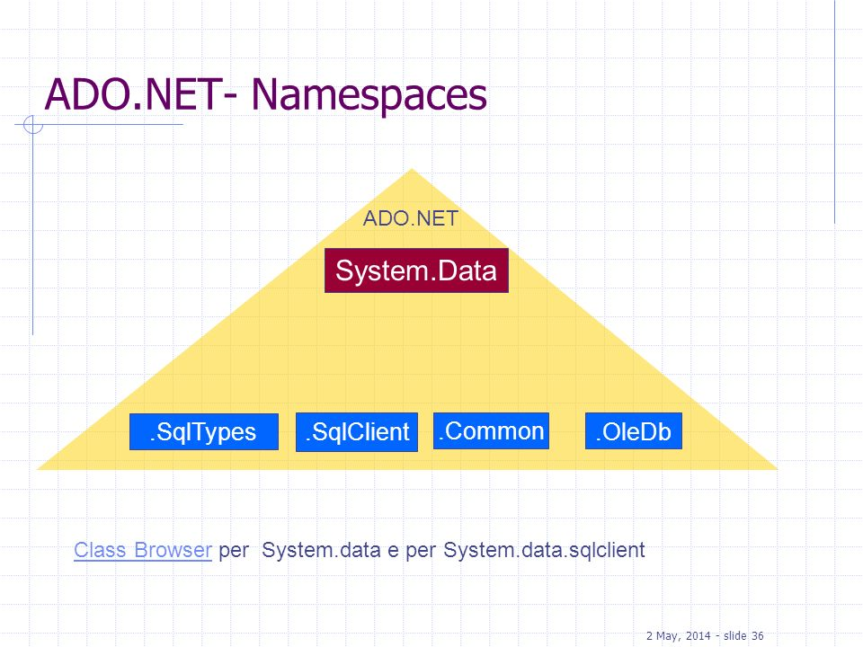 ADO.NET- Namespaces System.Data .SqlTypes .SqlClient .Common .OleDb