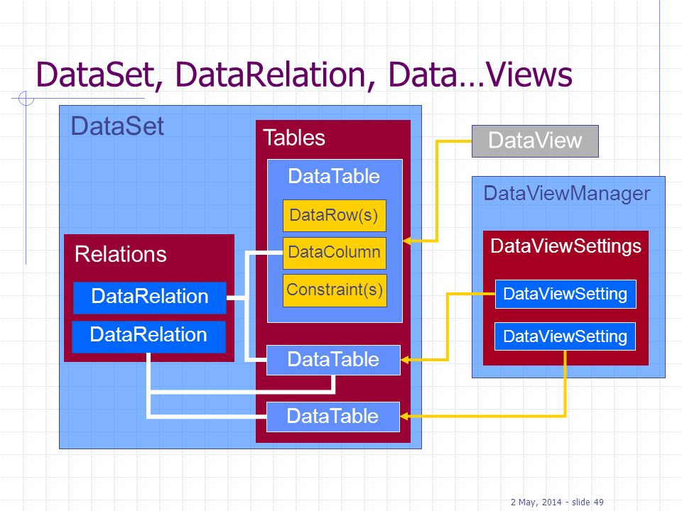 DataSet, DataRelation, Data…Views
