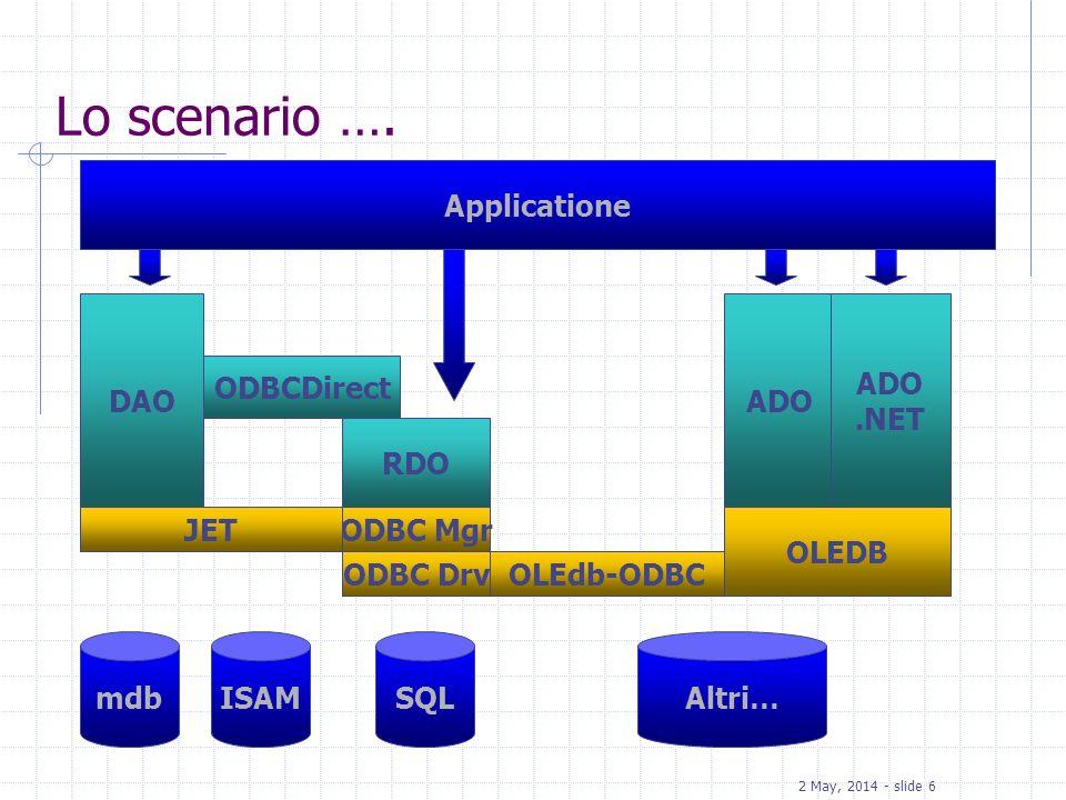 Lo scenario …. Applicatione DAO ADO ADO .NET ODBCDirect RDO JET