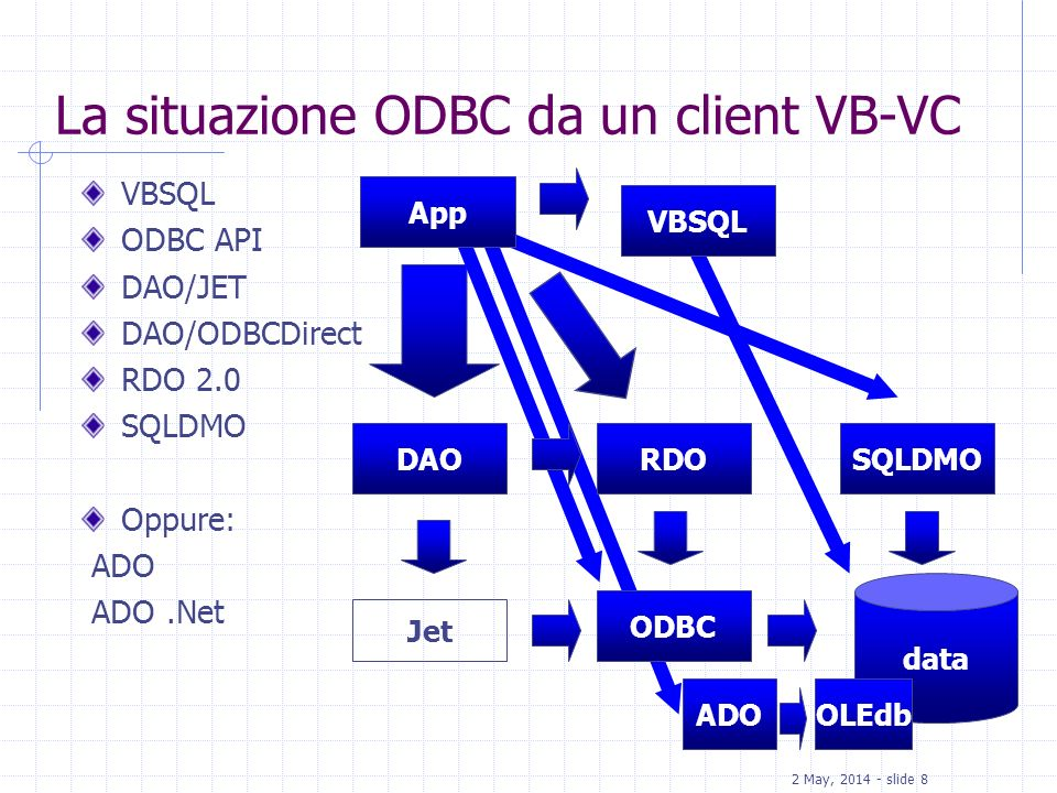 La situazione ODBC da un client VB-VC