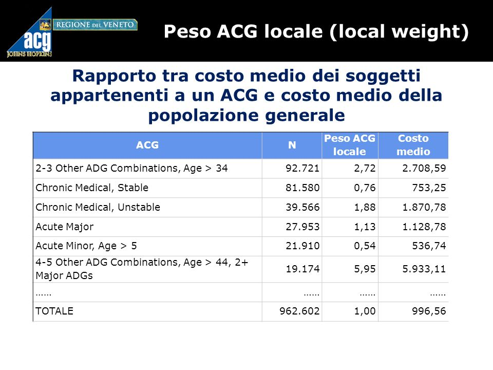 Peso ACG locale (local weight)