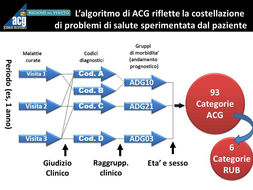 L'algoritmo di ACG riflette la costellazione di problemi di salute sperimentata dal paziente
