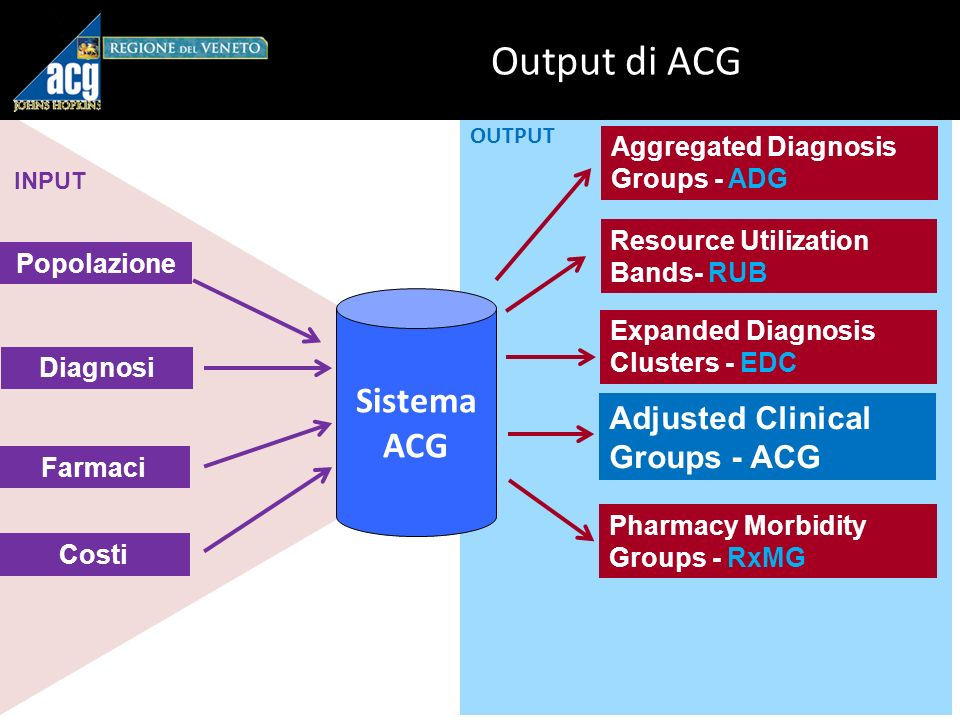 Output di ACG Sistema ACG Adjusted Clinical Groups - ACG