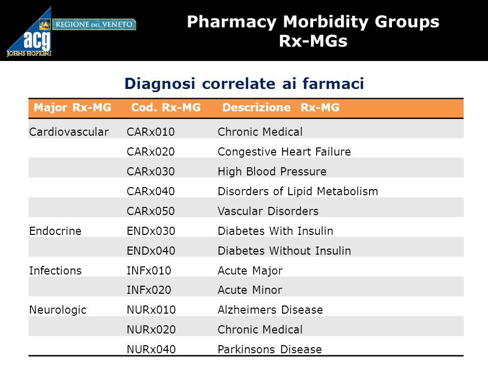 Pharmacy Morbidity Groups Rx-MGs Diagnosi correlate ai farmaci