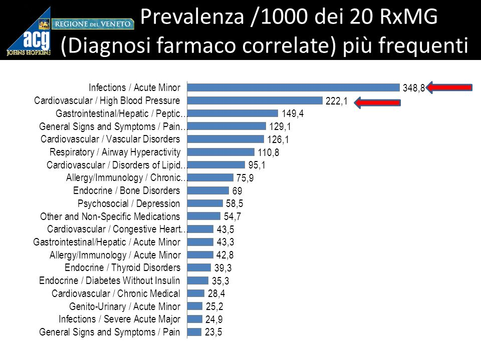 Prevalenza /1000 dei 20 RxMG (Diagnosi farmaco correlate) più frequenti