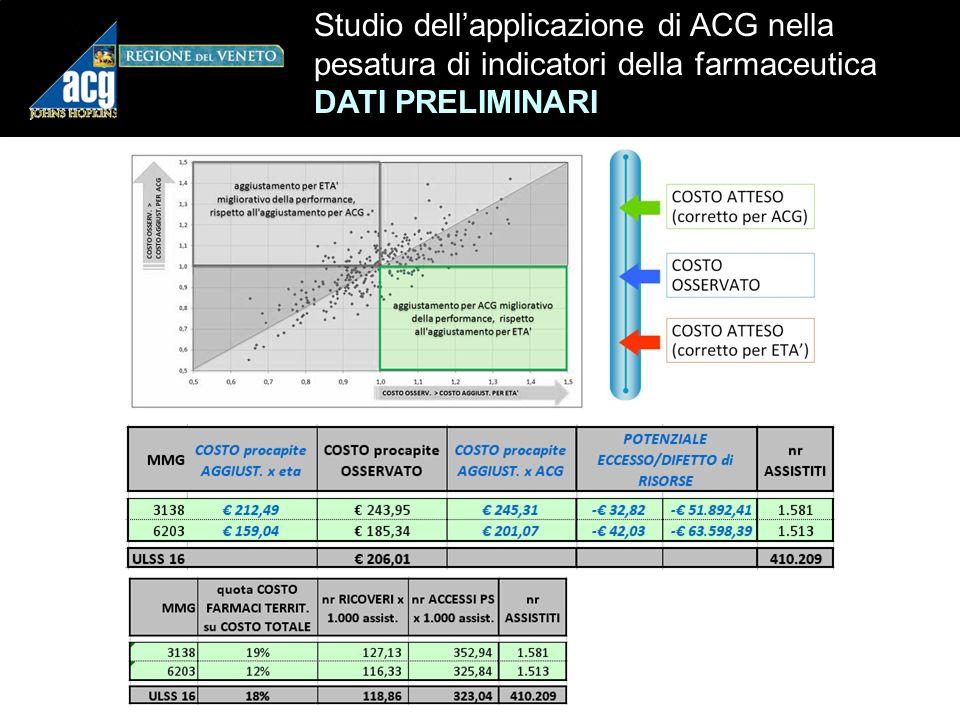 Studio dell'applicazione di ACG nella pesatura di indicatori della farmaceutica