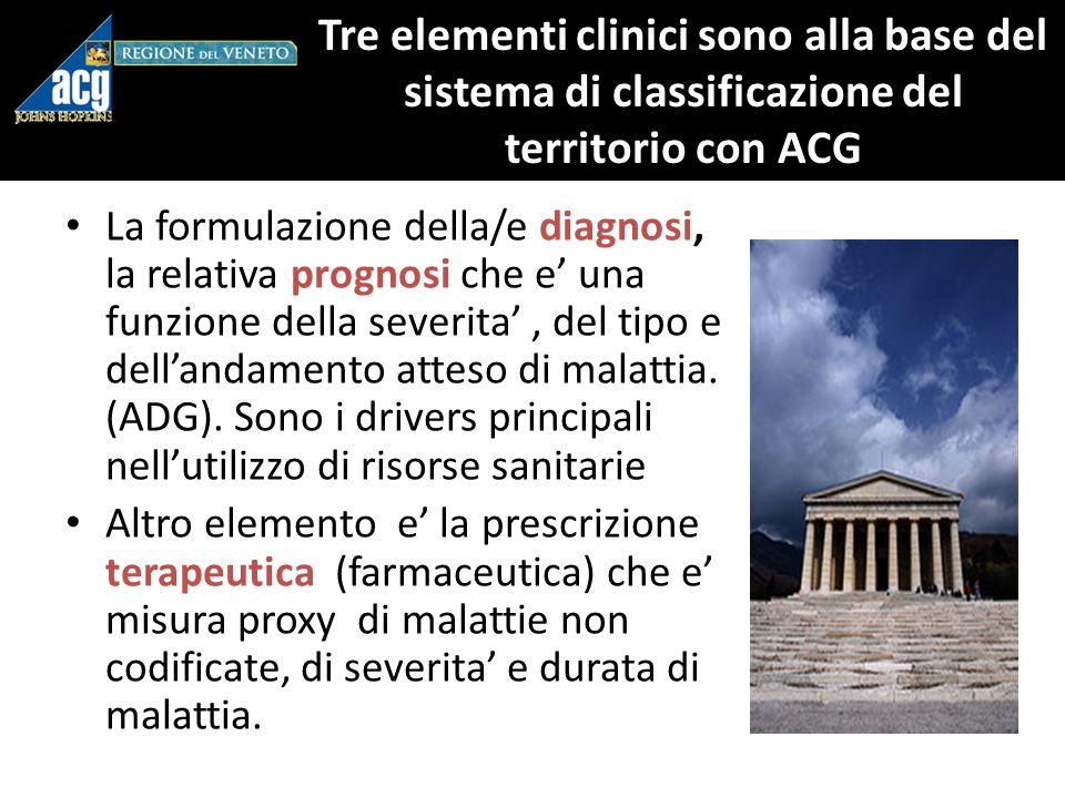 Tre elementi clinici sono alla base del sistema di classificazione del territorio con ACG