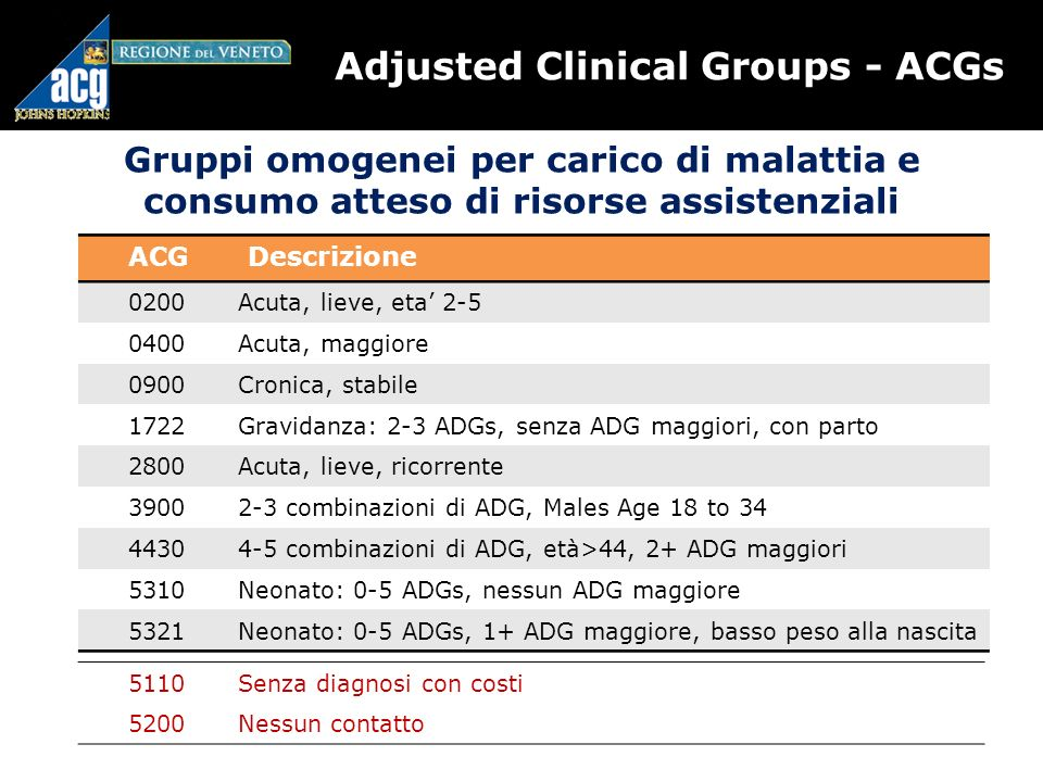Adjusted Clinical Groups - ACGs