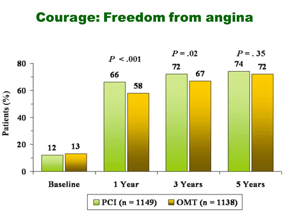 Courage: Freedom from angina