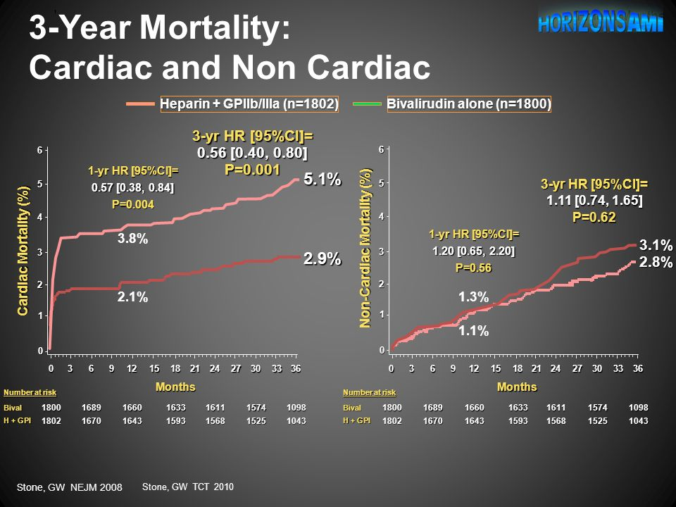 3-Year Mortality: Cardiac and Non Cardiac
