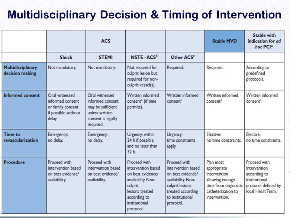 Multidisciplinary Decision & Timing of Intervention