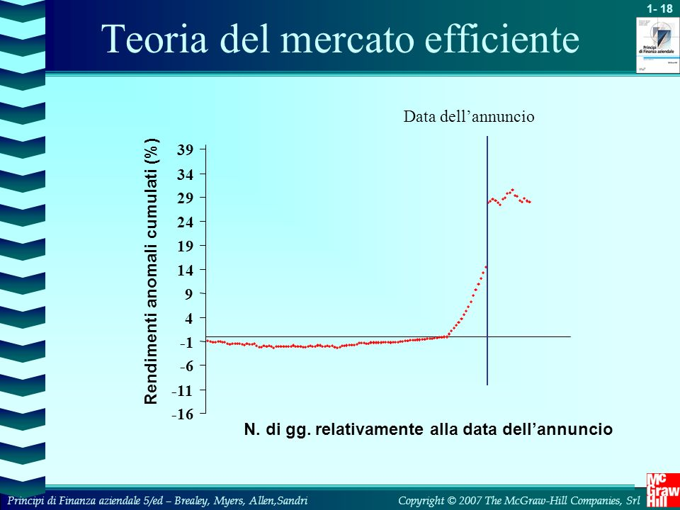 Teoria del mercato efficiente