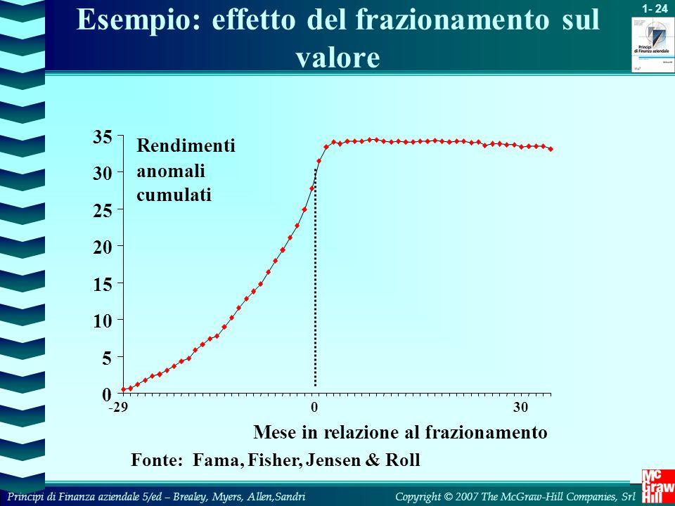 Esempio: effetto del frazionamento sul valore