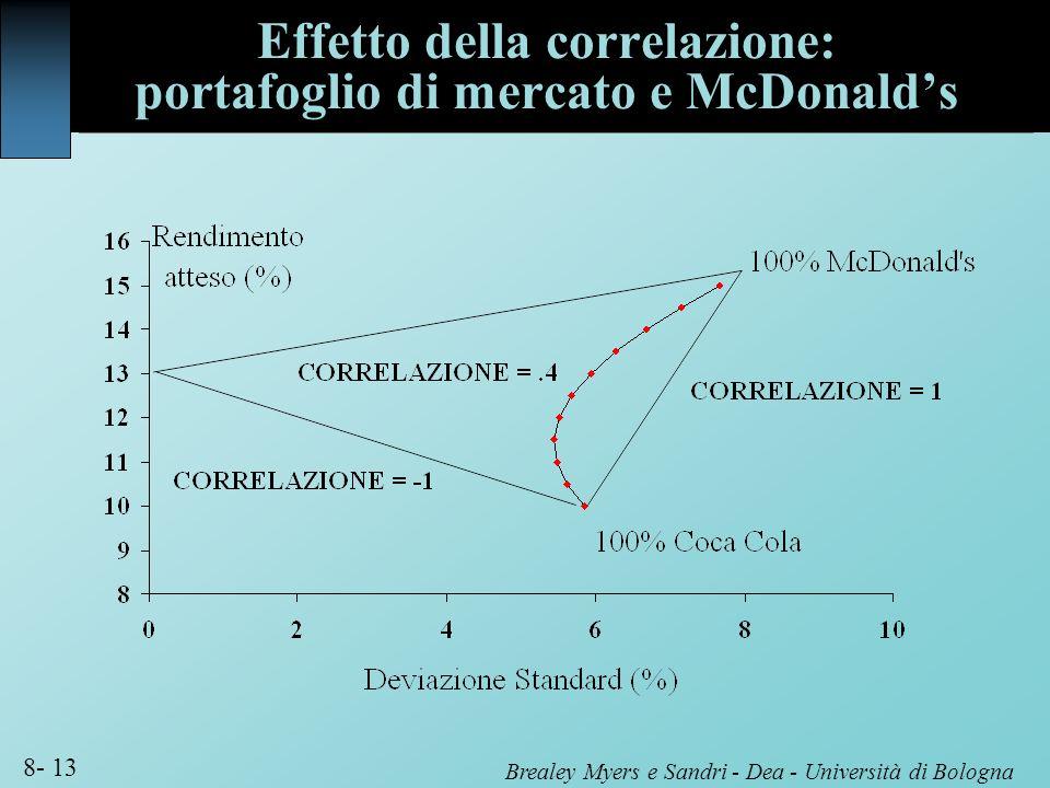 Effetto della correlazione: portafoglio di mercato e McDonald's