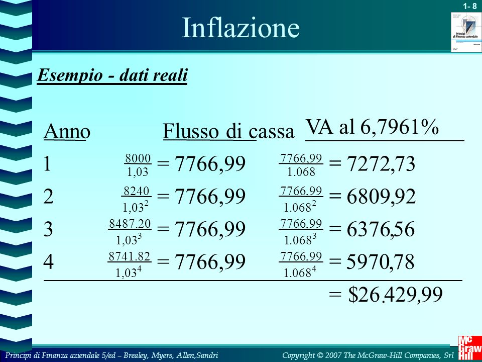 Inflazione VA al 6,7961% Anno Flusso di cassa 1 = 7766,99 = 7272 , 73