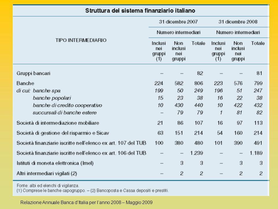 Relazione Annuale Banca d'Italia per l'anno 2008 – Maggio 2009