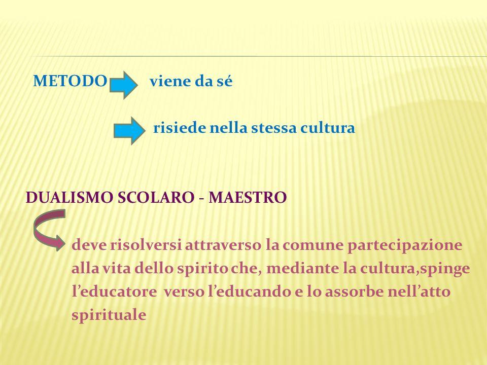 METODO viene da sé risiede nella stessa cultura. DUALISMO SCOLARO - MAESTRO. deve risolversi attraverso la comune partecipazione.