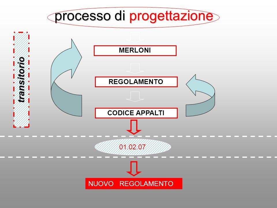 processo di progettazione