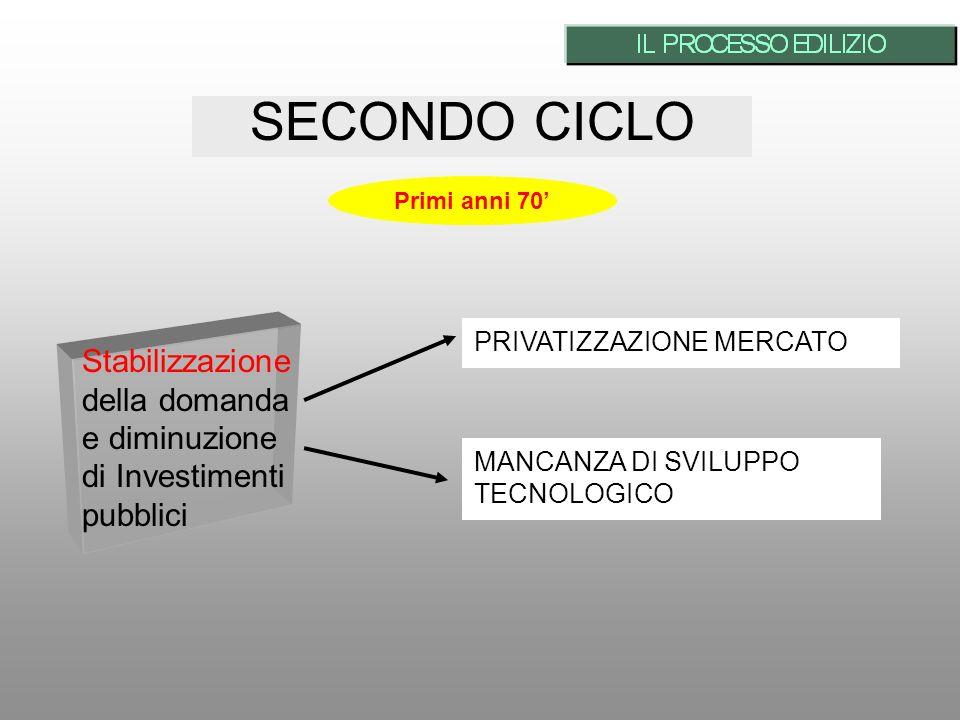 SECONDO CICLO Primi anni 70' PRIVATIZZAZIONE MERCATO. Stabilizzazione della domanda e diminuzione di Investimenti pubblici.