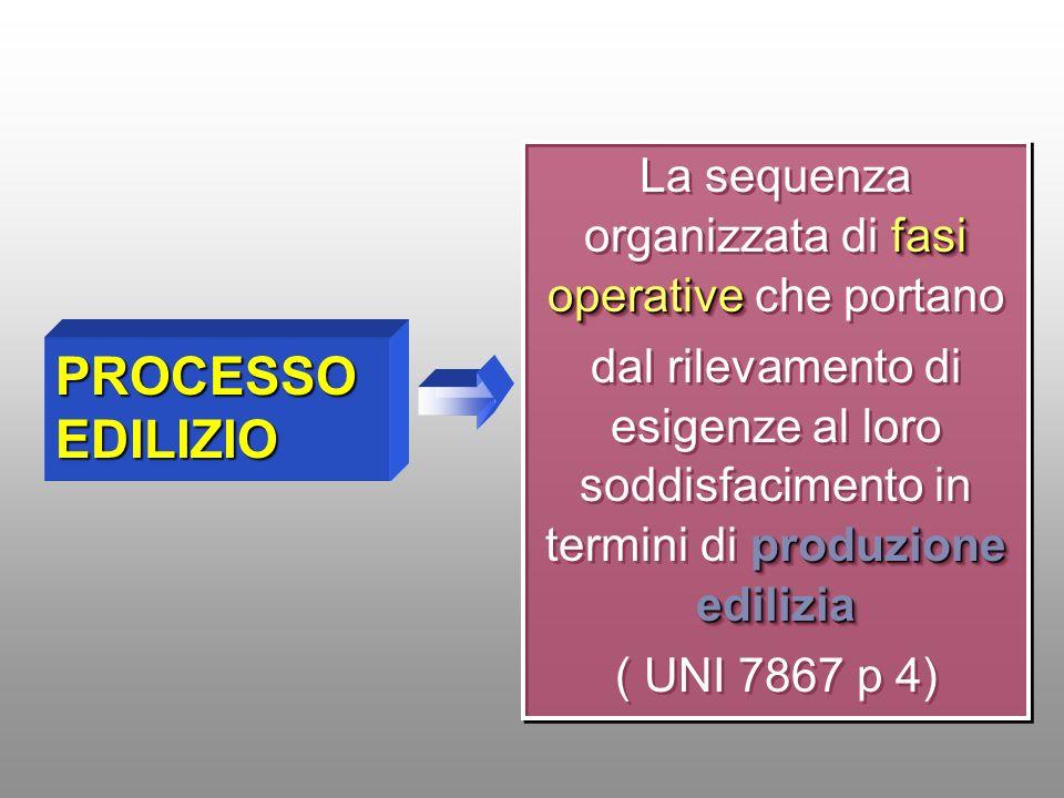 La sequenza organizzata di fasi operative che portano