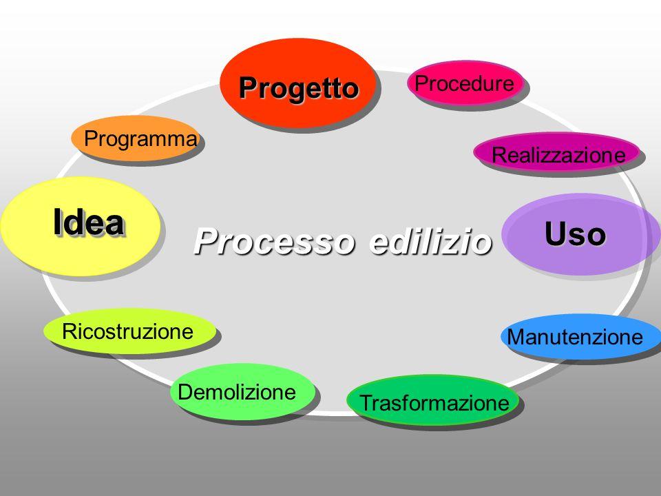 Processo edilizio Idea