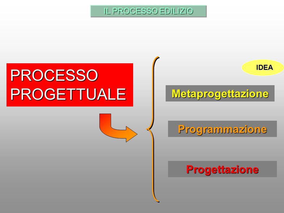 PROCESSO PROGETTUALE Metaprogettazione Programmazione Progettazione