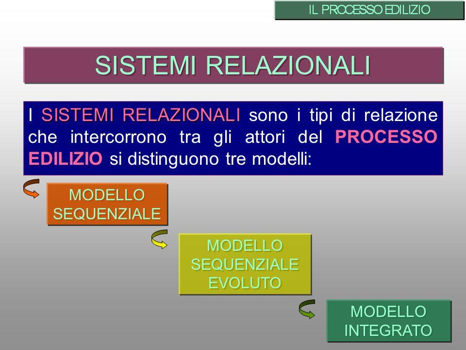 SISTEMI RELAZIONALI I SISTEMI RELAZIONALI sono i tipi di relazione che intercorrono tra gli attori del PROCESSO EDILIZIO si distinguono tre modelli:
