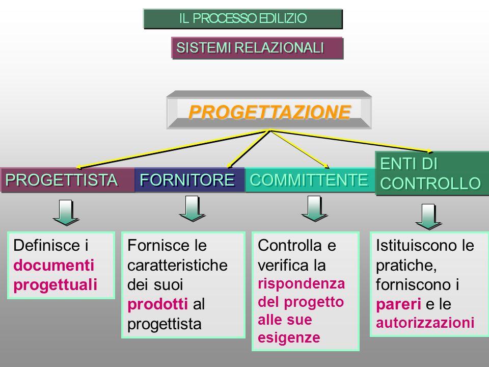 PROGETTAZIONE PROGETTISTA COMMITTENTE FORNITORE