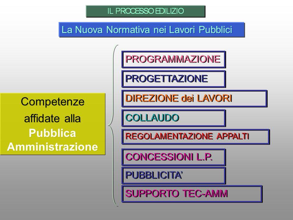 Competenze affidate alla Pubblica Amministrazione