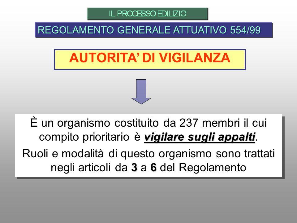 AUTORITA' DI VIGILANZA