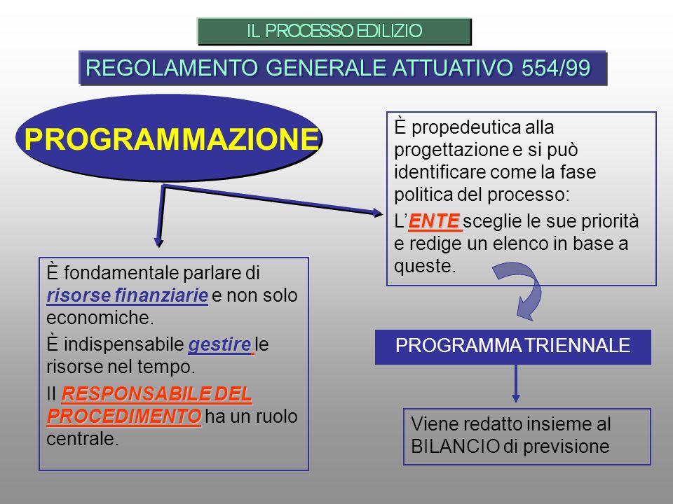 PROGRAMMAZIONE REGOLAMENTO GENERALE ATTUATIVO 554/99