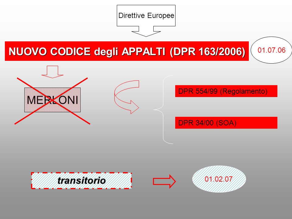 NUOVO CODICE degli APPALTI (DPR 163/2006)