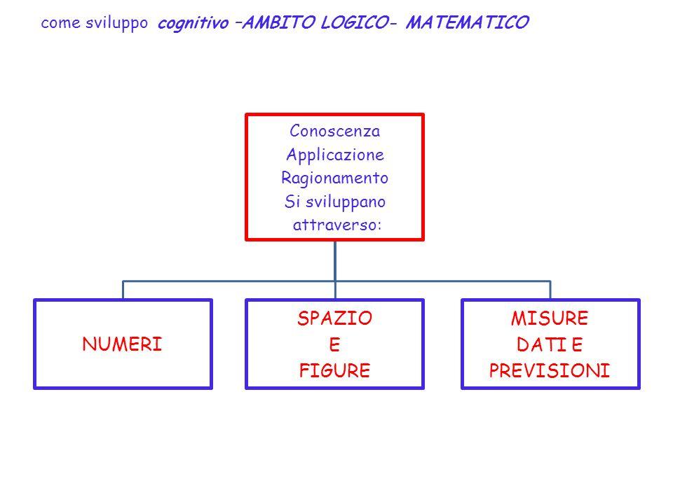 come sviluppo cognitivo –AMBITO LOGICO- MATEMATICO