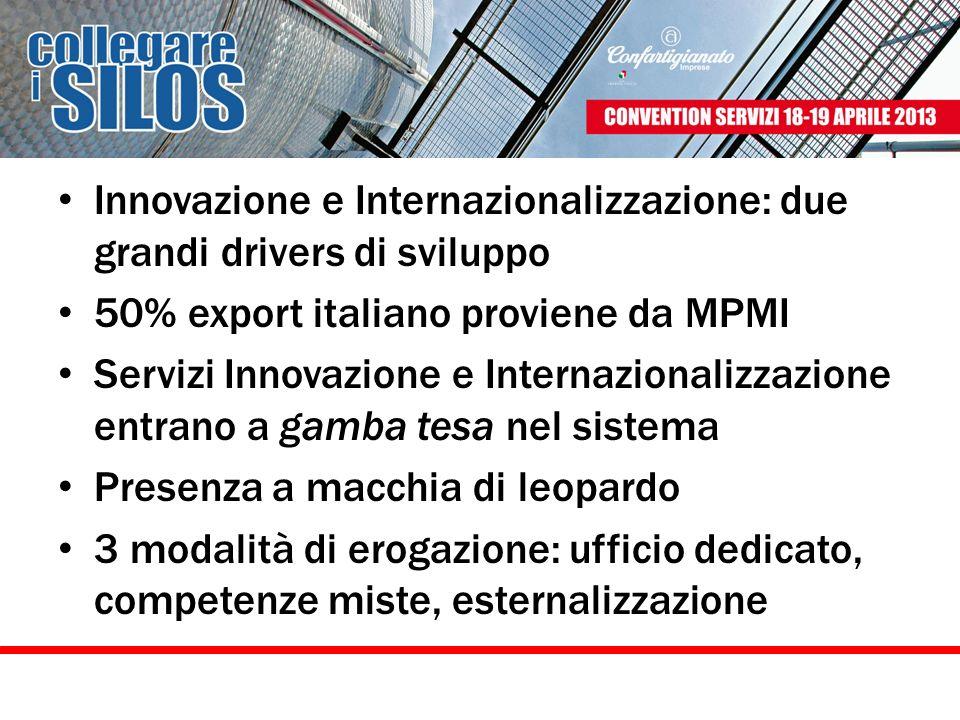 Innovazione e Internazionalizzazione: due grandi drivers di sviluppo