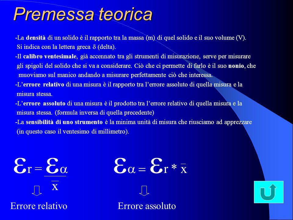 er = ea ea = er * x Premessa teorica x Errore relativo Errore assoluto
