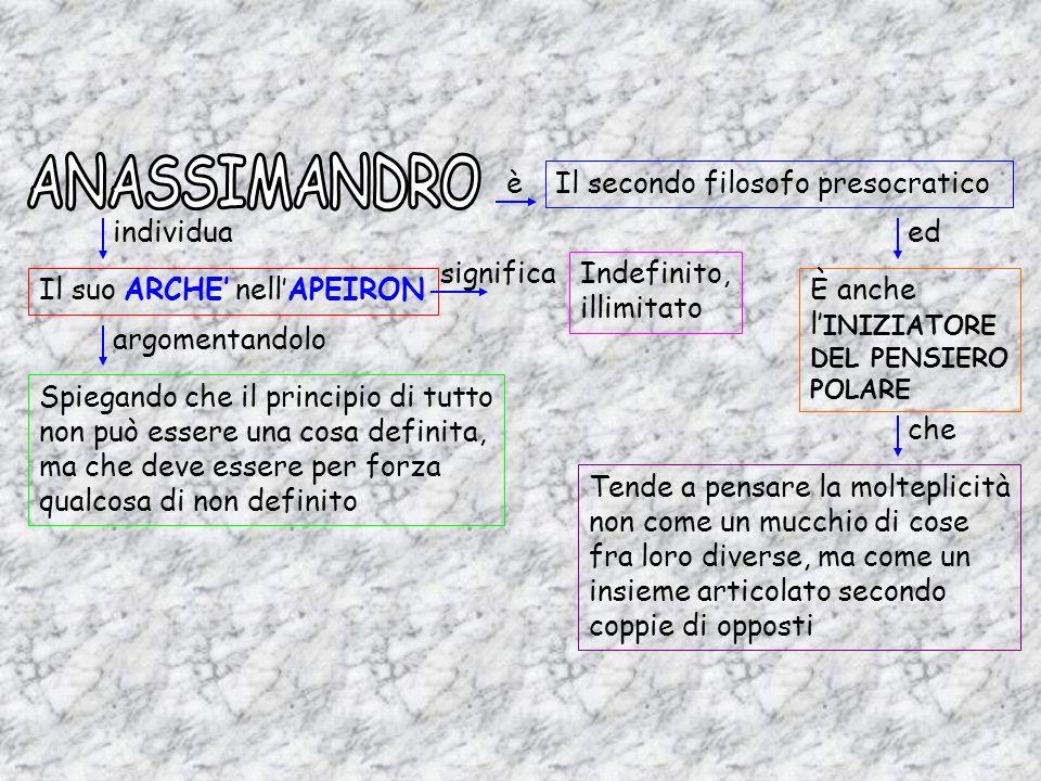 ANASSIMANDROè. Il secondo filosofo presocratico. individua. ed. significa. Indefinito, illimitato. Il suo ARCHE' nell'APEIRON.